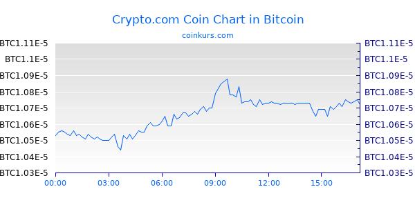 Crypto.com Coin Chart Heute