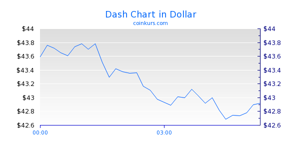 Dash Chart Heute