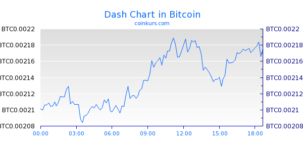 Dash Chart Intraday