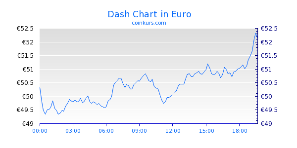 Dash Chart Intraday