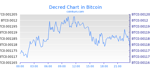 Decred Chart Intraday