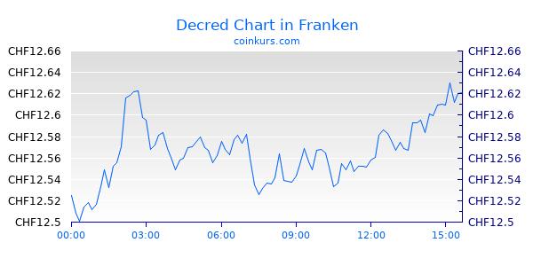 Decred Chart Heute