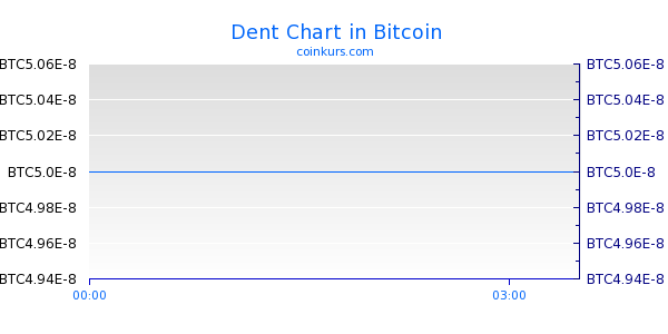 Dent Chart Intraday