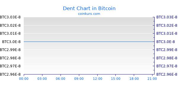 Dent Chart Heute