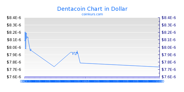 Dentacoin Chart Intraday
