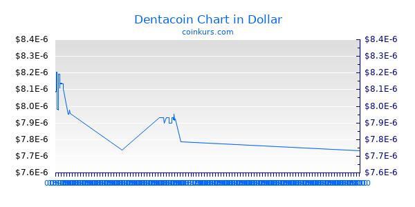 Dentacoin Chart Heute