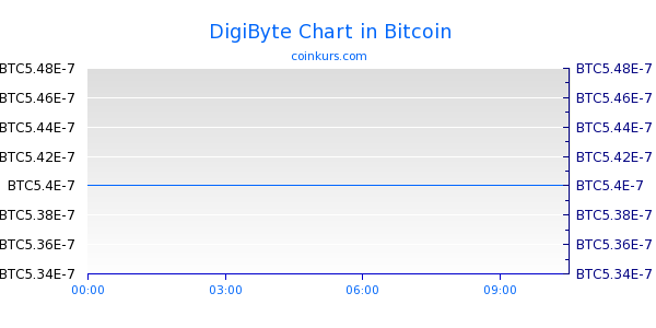 DigiByte Chart Intraday