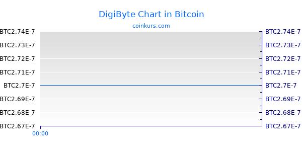 DigiByte Chart Heute