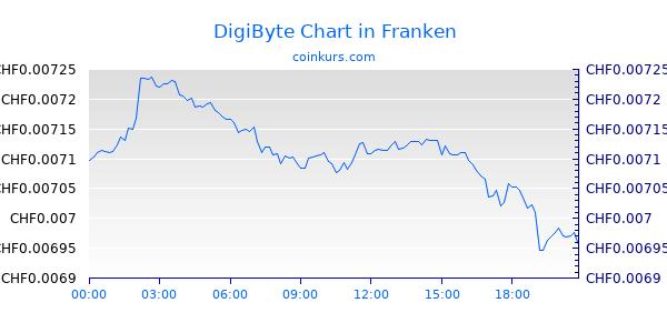DigiByte Chart Intraday