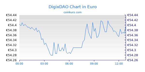 DigixDAO Chart Intraday
