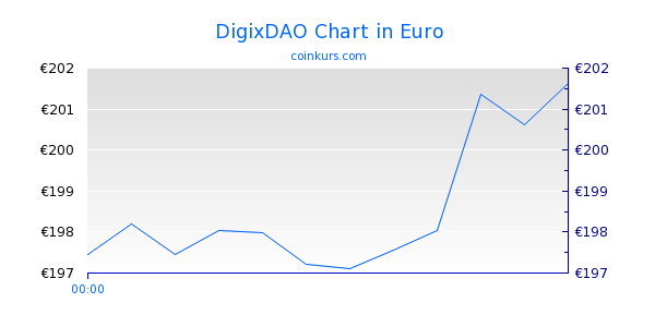 DigixDAO Chart Heute