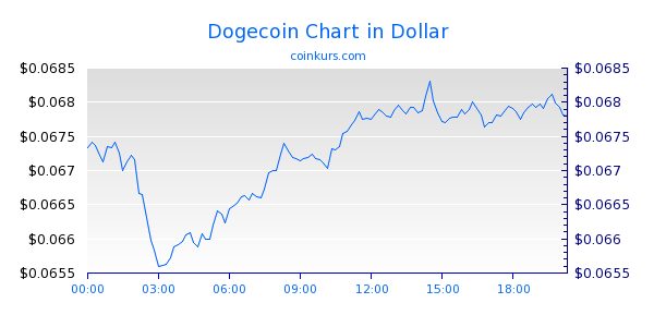 Dogecoin Chart Intraday