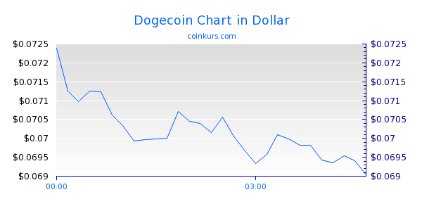 Dogecoin Chart Heute