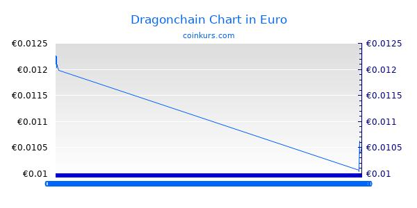 Dragonchain Chart Intraday
