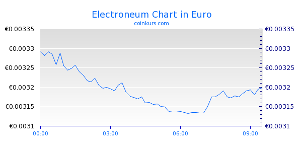 Electroneum Chart Intraday