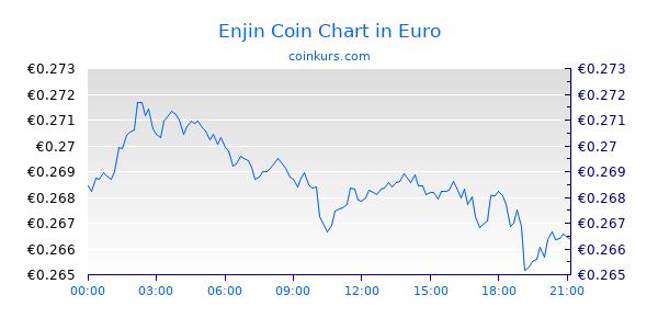 Enjin Coin Chart Heute