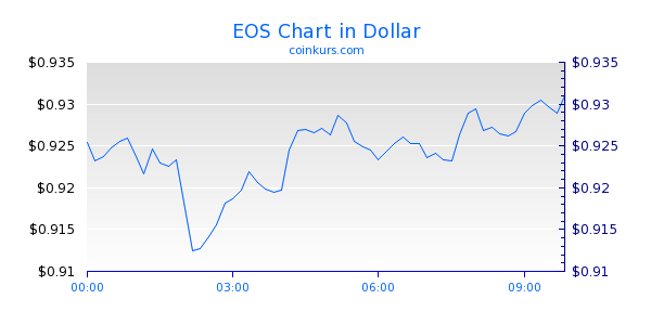 EOS Chart Intraday