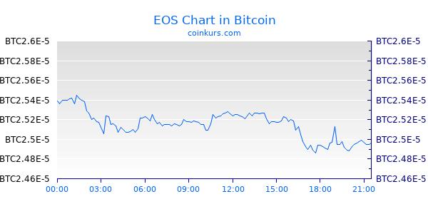 EOS Chart Heute