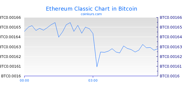 Ethereum Classic Chart Intraday
