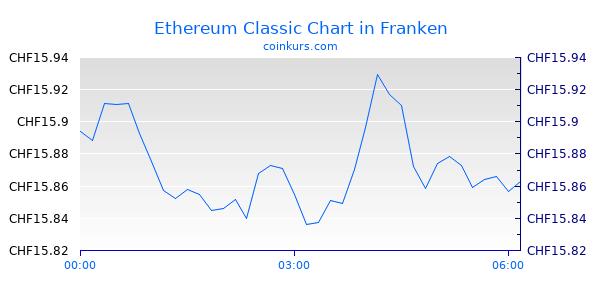 Ethereum Classic Chart Heute