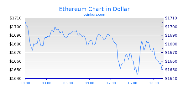 Ethereum Chart Intraday