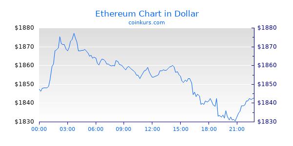 Ethereum Chart Heute