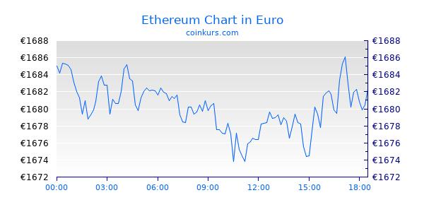 Ethereum Kurs Chart