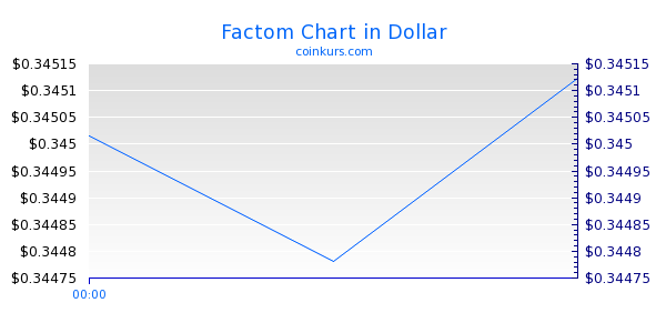 Factom Chart Intraday