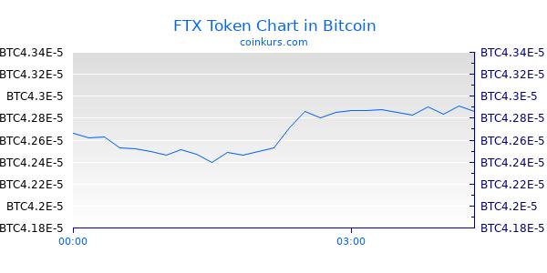 FTX Token Chart Heute
