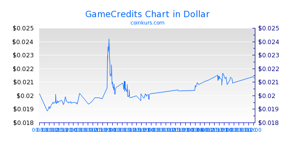 GameCredits Chart Intraday