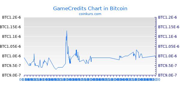 GameCredits Chart Heute
