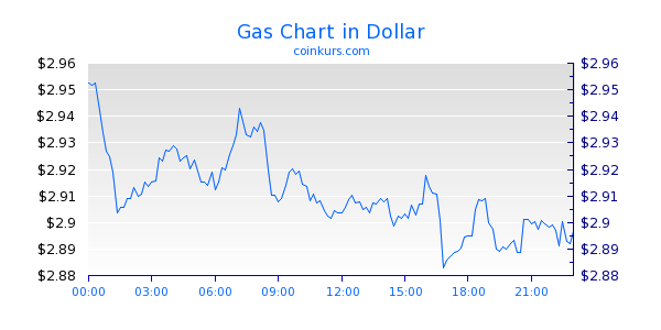 Gas Chart Intraday