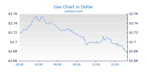 Gas Chart Heute