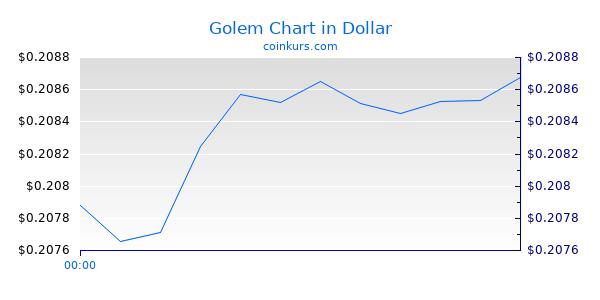 Golem Chart Heute
