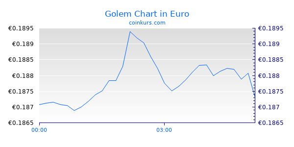 Golem Chart Intraday