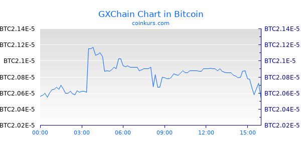 GXChain Chart Heute