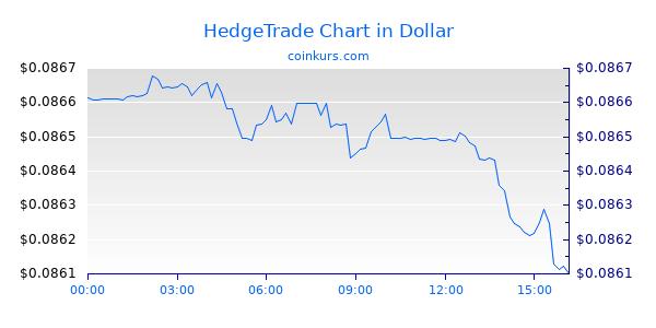 HedgeTrade Chart Heute