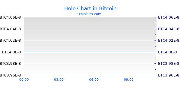 Holo Chart Heute