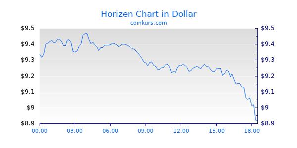 Horizen Chart Heute