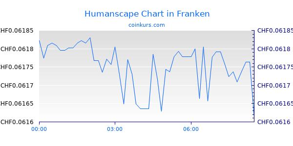 Humanscape Chart Heute