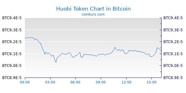 Huobi Token Chart Heute