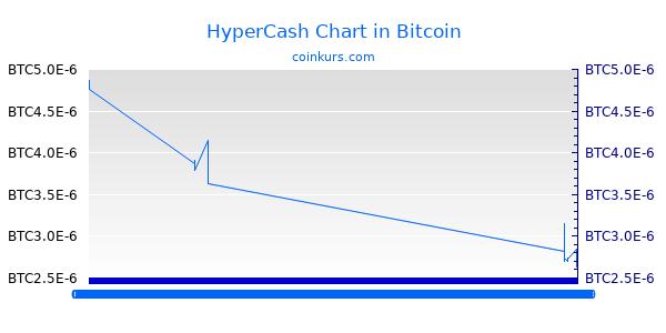 HyperCash Chart Heute
