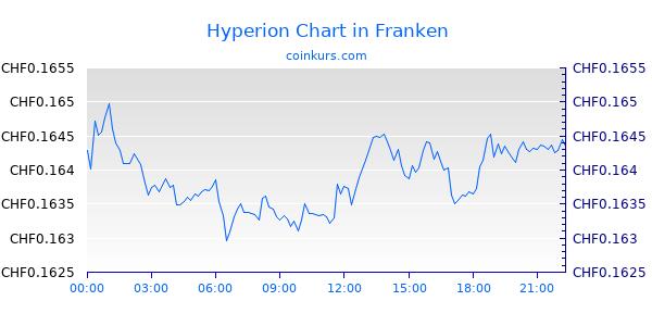 Hyperion Chart Heute