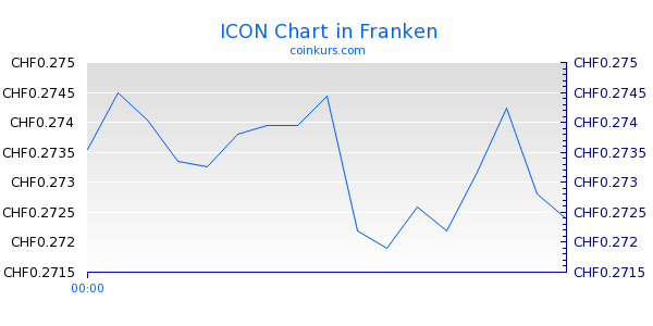 ICON Chart Intraday