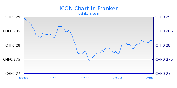 ICON Chart Heute