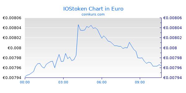IOStoken Chart Heute