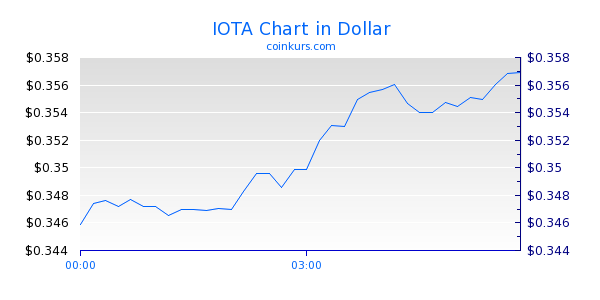 IOTA Chart Intraday