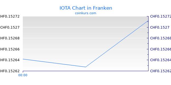 IOTA Chart Heute