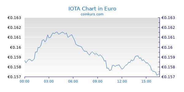 IOTA Chart Intraday
