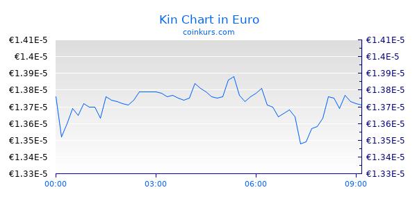 Kin Chart Intraday